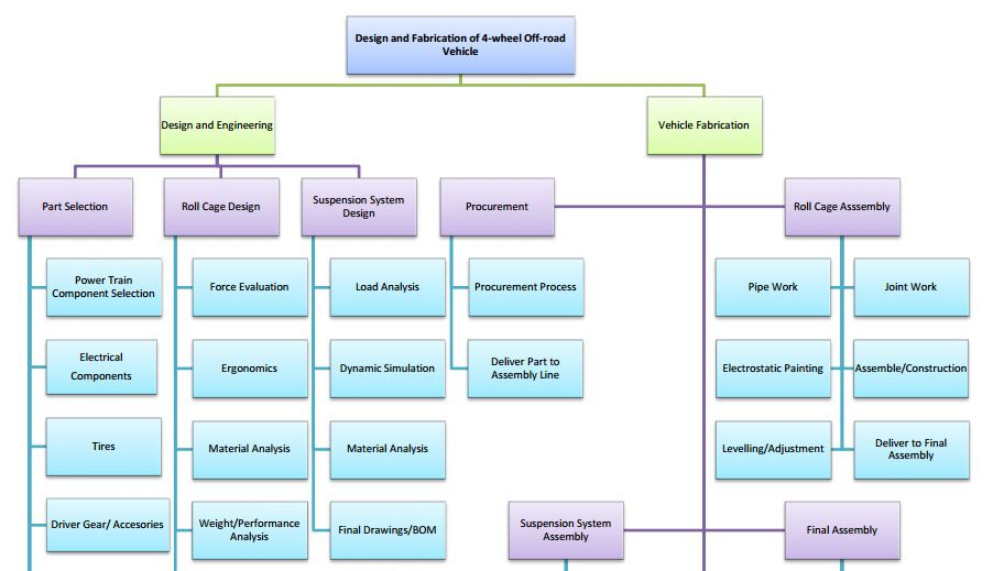 work breakdown structure car manufacturing