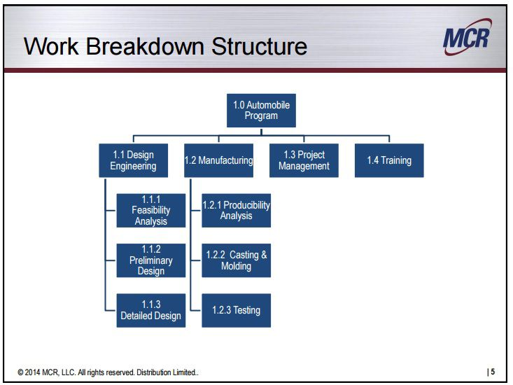 work breakdown structure car manufacturing 2