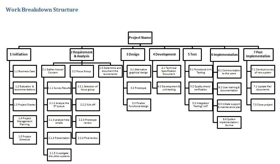 work breakdown structure template for it project