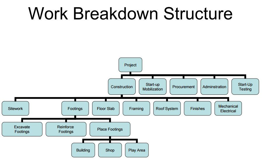 work breakdown structure template for a construction project