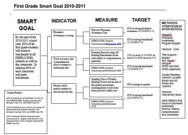 smart_goals_template_solution_tree