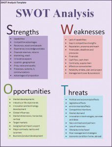 free swot template 23