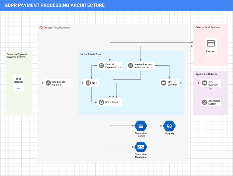 GDPR Payment Processing Architecture