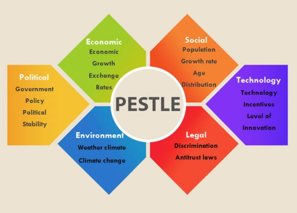 PESTLE Analysis Template 1
